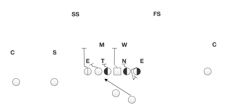 The offense has a man for each defender in the box.