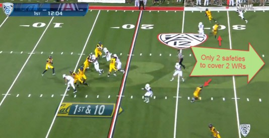 The two safeties are left alone to cover two receivers both running double moves...nearly impossible