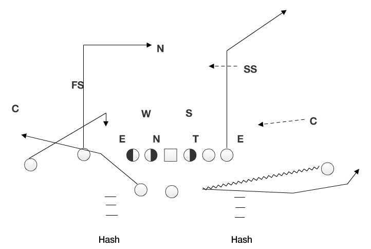 The motion forces the secondary to adjust, and creates a big window for the TE on the first play of the game.