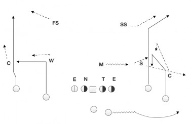 The motion takes this 2x2 formation and turns it into an empty set with a 3-man bunch to the field.