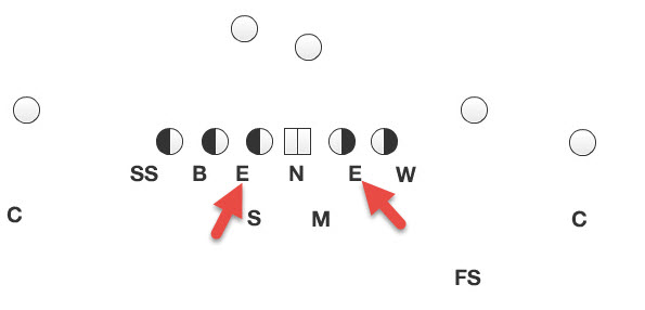In the Bear defense-note how the defensive ends are on the outside shoulder of the offensive GUARDS, by comparison.