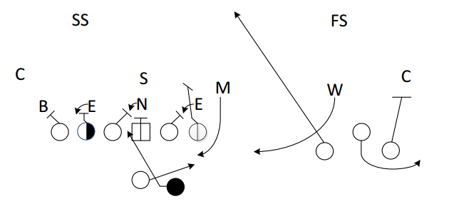 The alignment of the defensive linemen to the tight end side alerts the offense that this is a real blitz coming on this play.
