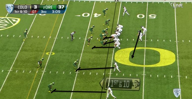 The sweep looks a lot like a zone read, but all blockers are blocking for the running back.