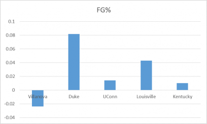 Figure 1: change in FG% for the last 5 NCAA champs